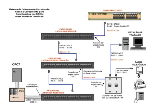 blecaute-services-cabeamento-estruturado
